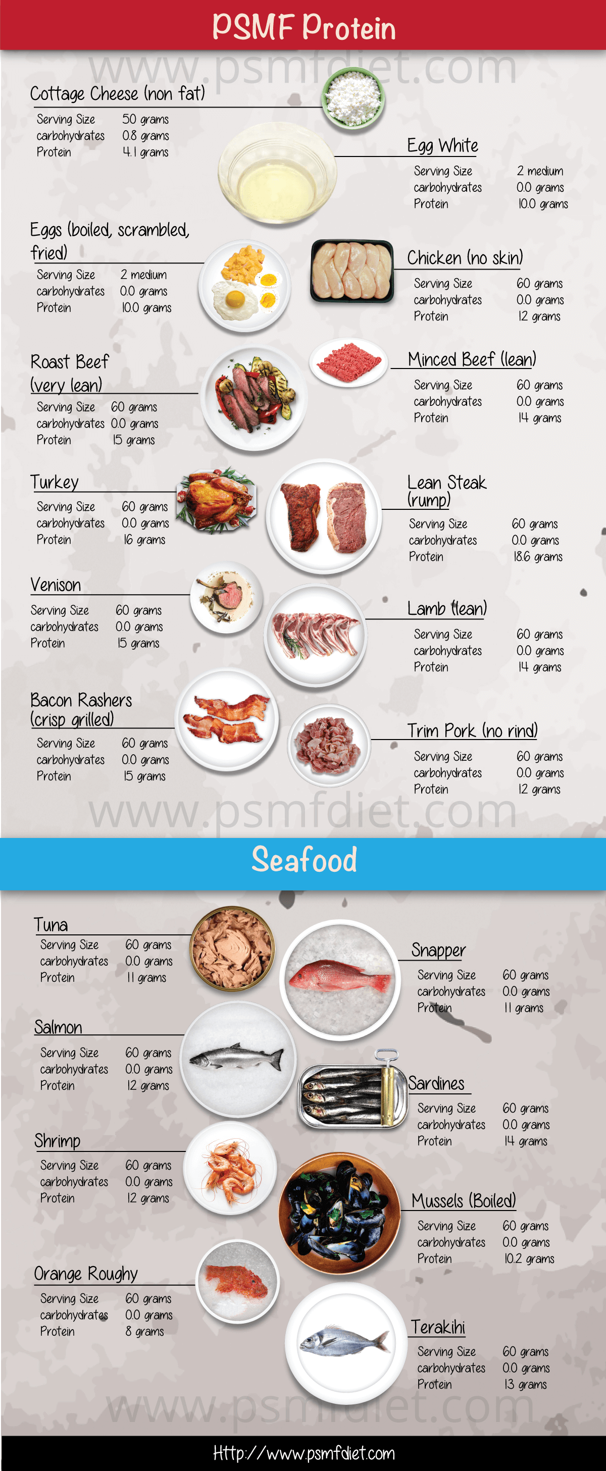 Psmf Protein Sources