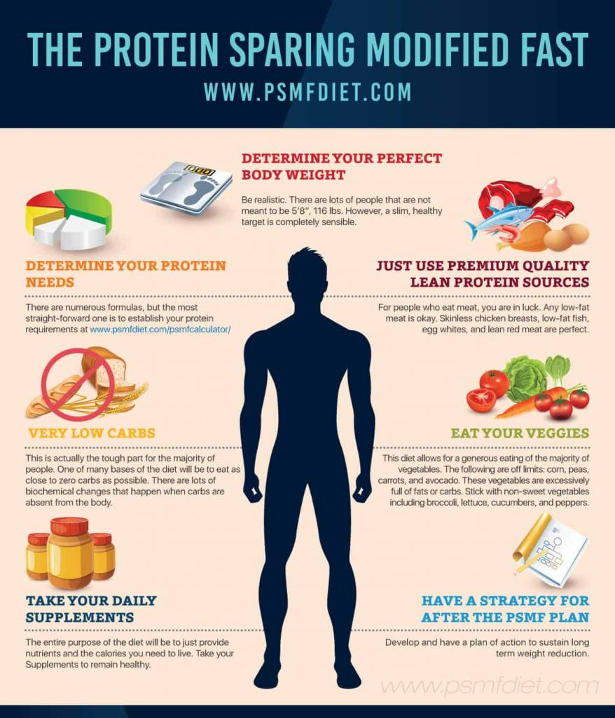 Protein Sparing Modified Fast