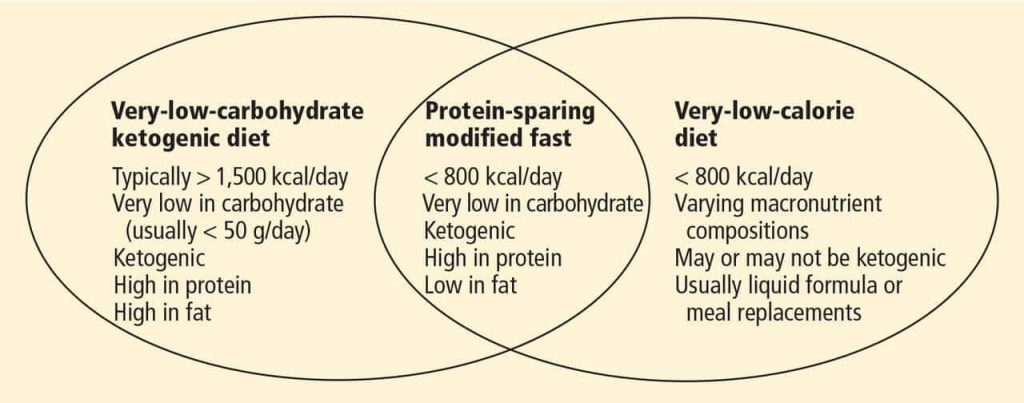 how does the protein sparing modified fast work